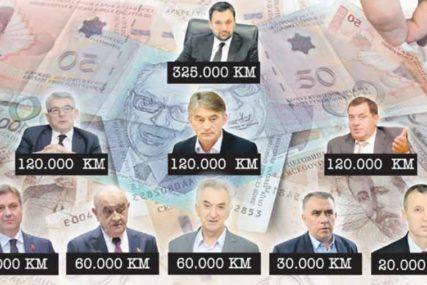 RASIPA SE BUDŽETSKIM PARAMA On potroši više novca nego svi članovi Predsjedništva BiH zajedno