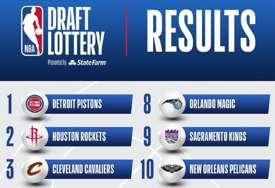 DRAFT LUTRIJA Detroit Pistonsi biraju prvi
